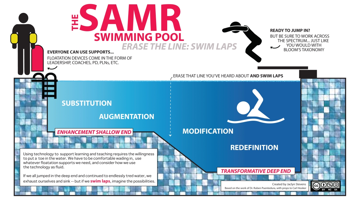 The SAMR Swimming Pool Infographic by Jaclyn B. Stevens