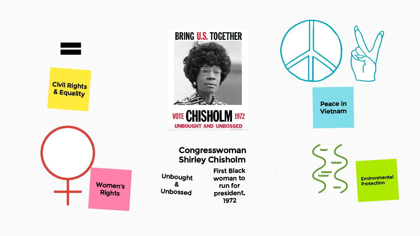 Notes about Shirley Chisholm created in Google Jamboard. They include a campaign poster and sticky notes that show her priorities: Civil Rights, Women's Rights, Peace in Vietnam, and Environmental protection.
