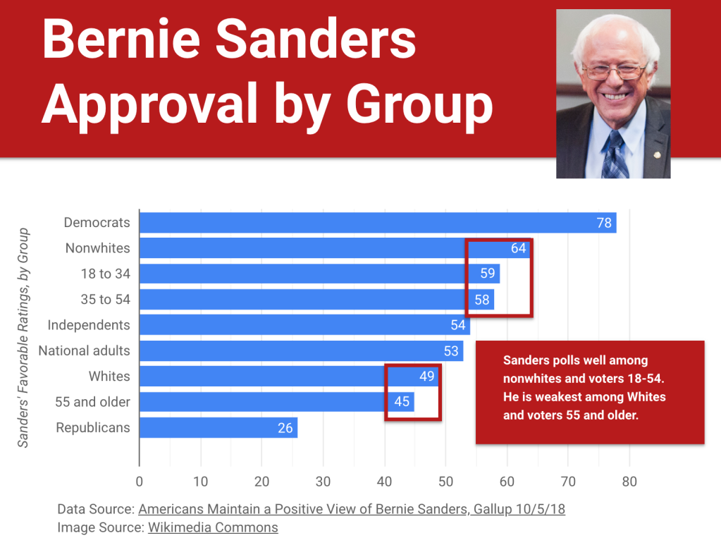 Graphic of Bernie Sanders's approval ratings by group created by Tom Mullaney using Google Data Studio