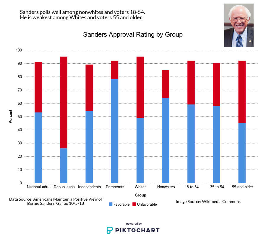 Bernie Sanders favorable/unfavorable ratings by group. Infographic made with Piktochart.