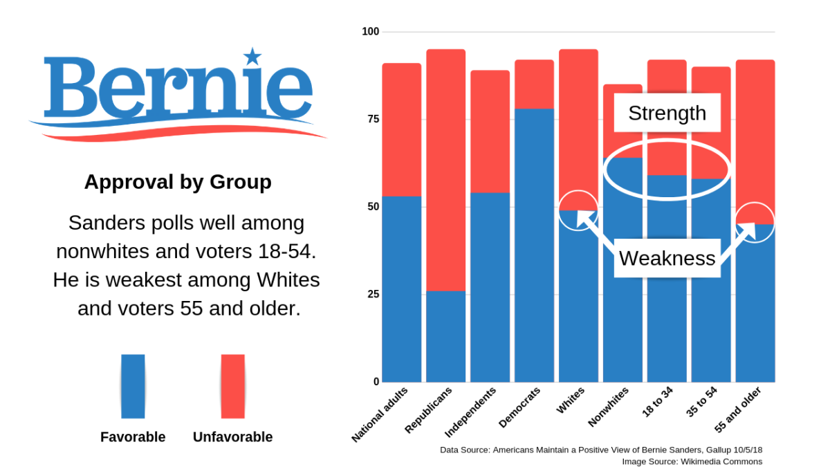 Bernie Sanders favorable/unfavorable ratings by group. Infographic made with Canva.