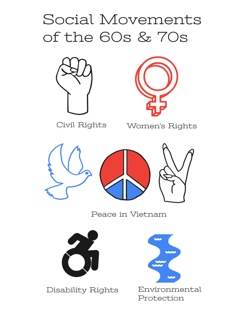 Image with icons of social movements of the 60s and 70s.